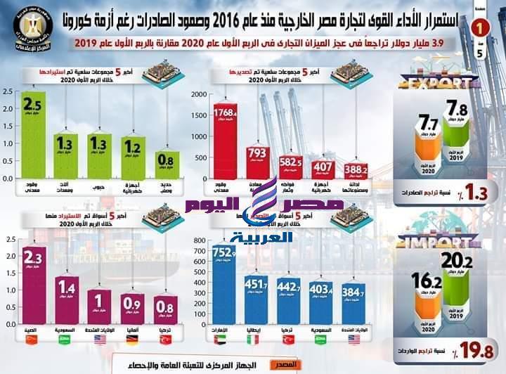 تحسن التجارة الخارجية المصرية