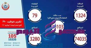 1324حالة اصابة جديدة وارتفاع حالات الشفاء من مصابي فيروس كورونا إلى 20103
