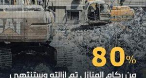 الأشغال بغزة: ستنتهي عملية الإزالة الركام المنازل بداية الشهر المقبل كما تم إعادة تأهيل شارع الوحدة   الأشغال