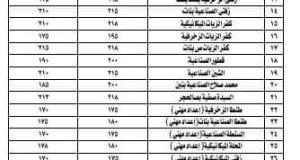 كلاكيت تاني مره تخفيض تنسيق القبول بالمدارس الثانوية الفنية للعام الدراسي 2021/2022 بمحافظه الغربيه  